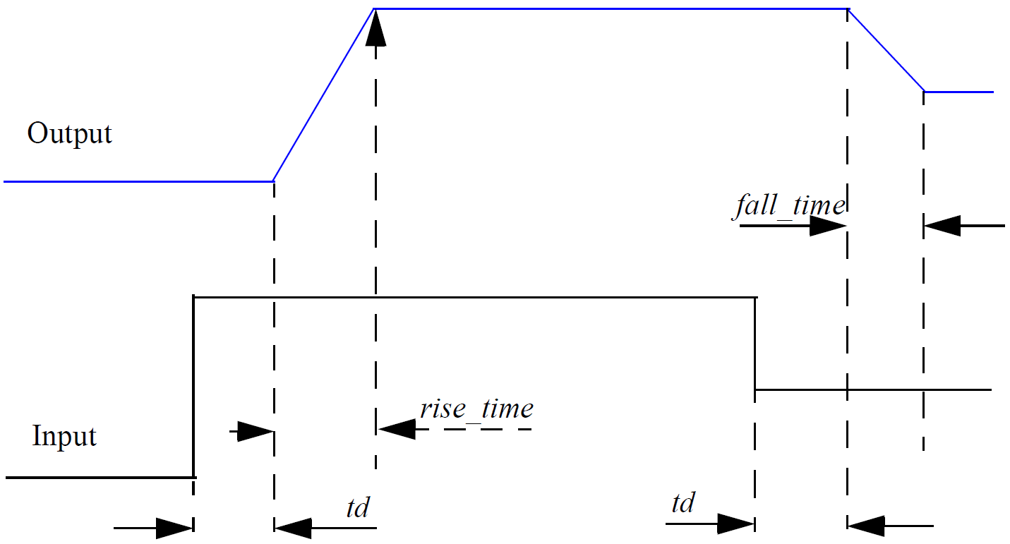 Verilog A Manual: Verilog-A Functions