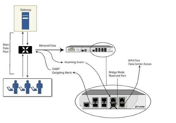 Network NetInterfaces