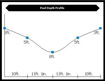 What is Pool Studio Pool Depth Profile