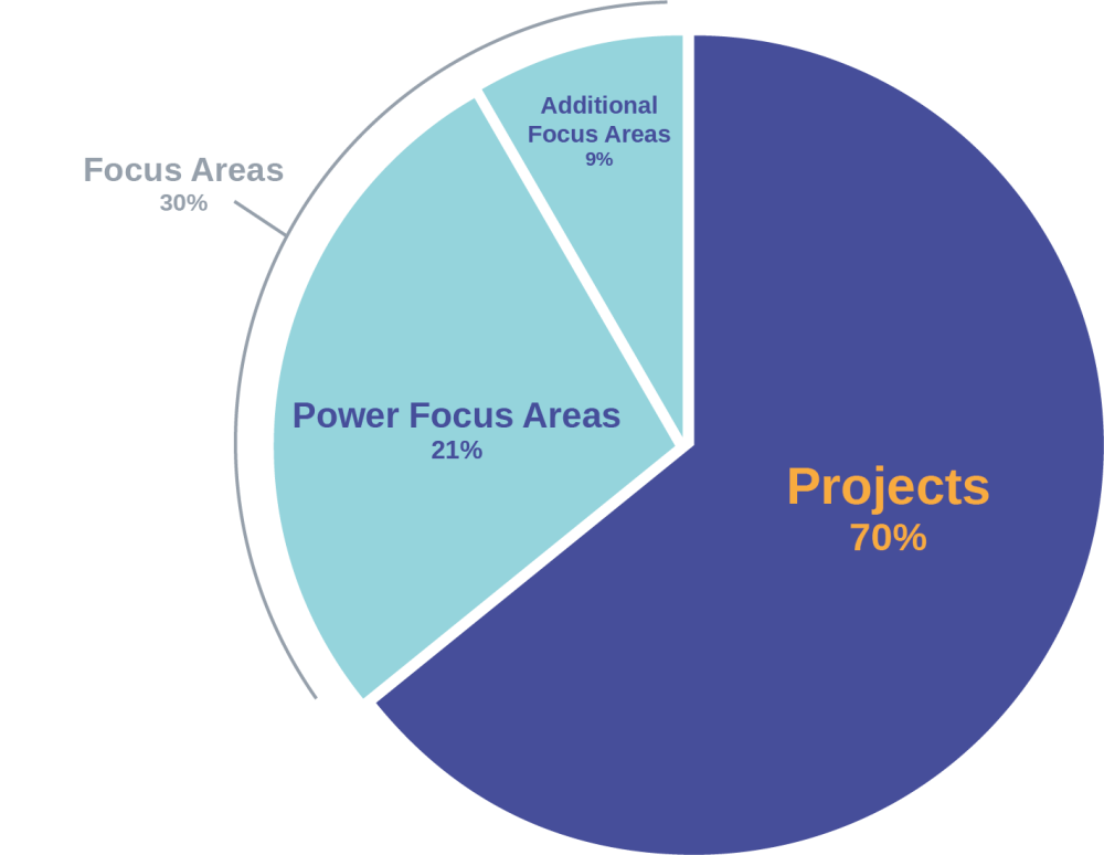 medium resolution of projects grading png