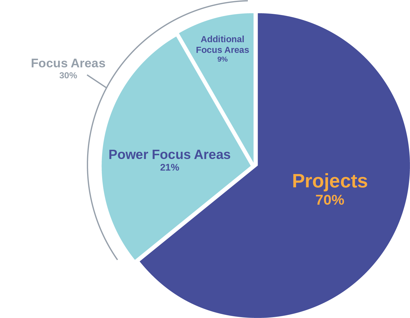 hight resolution of projects grading png