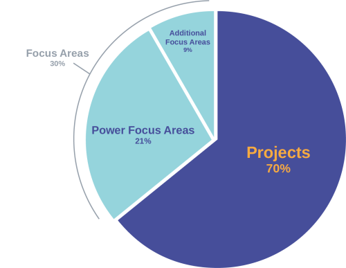 small resolution of projects grading png