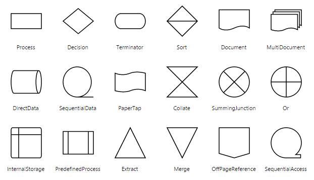standard shapes for process flow diagram