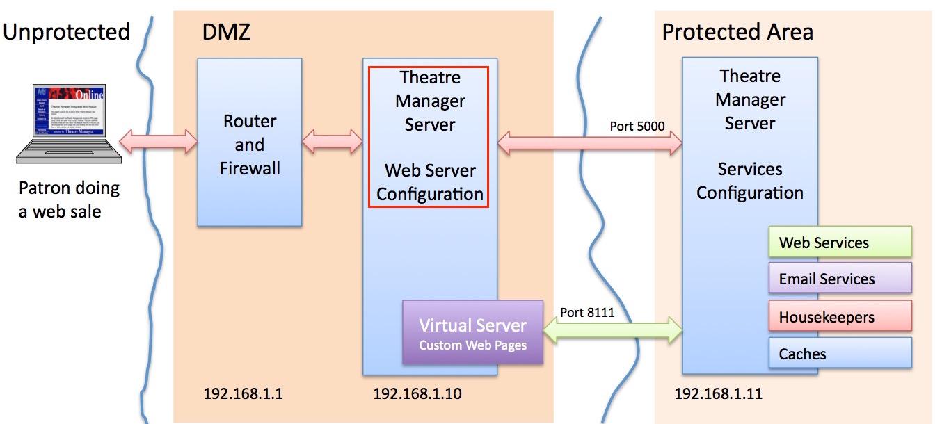Web Server Configuration  Arts Management Systems