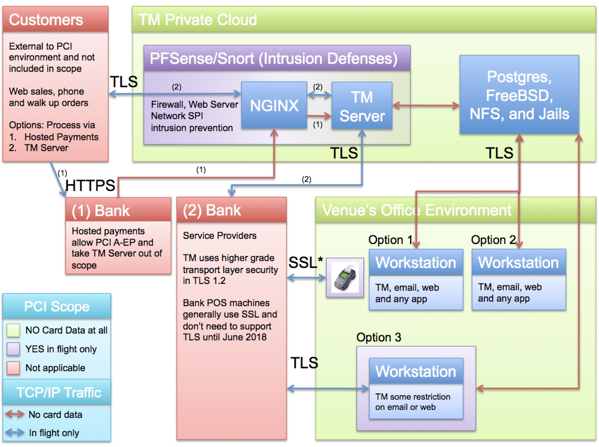 Network Diagram For PCI Compliance