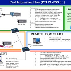 Dmz Network Diagram With 3 What Side Is Your Liver On Install Firewall Toyskids Co Card Flow Across System Arts Management Systems Examples