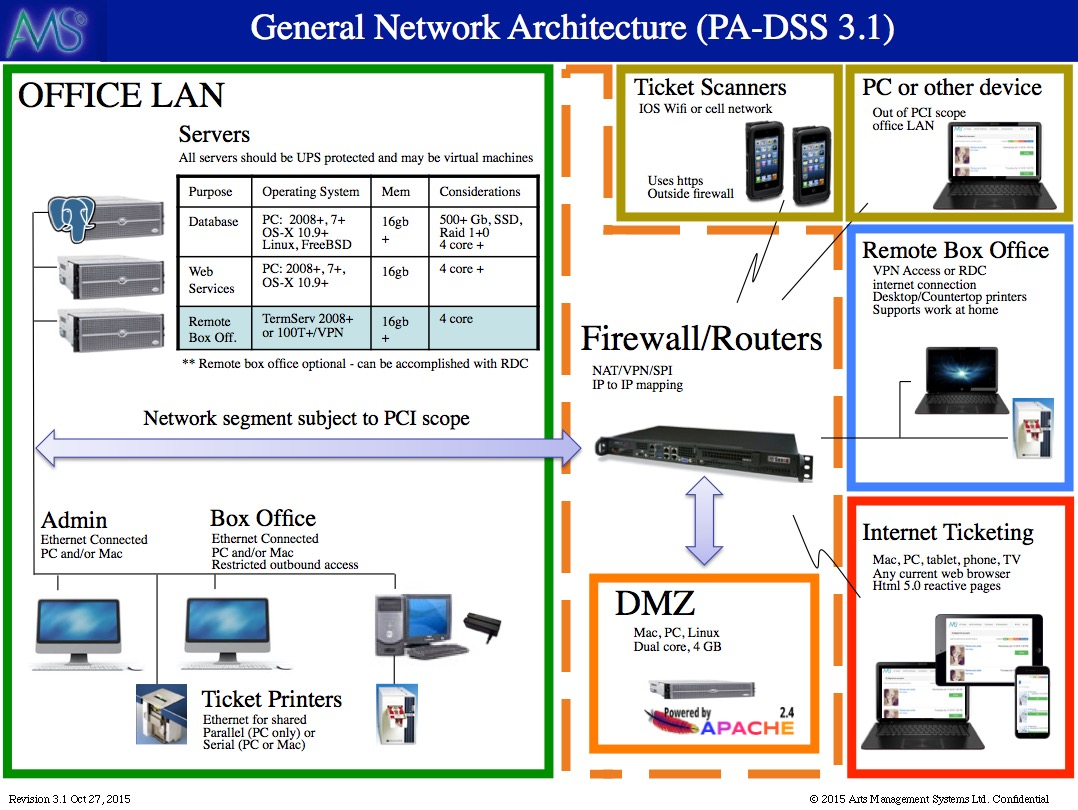 Network Diagram For PCI Compliance Arts Management Systems