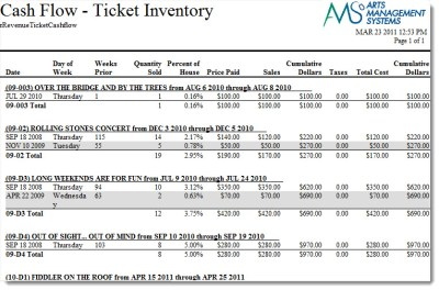 Cash Flow - Ticket Inventory Analysis | Arts Management ...