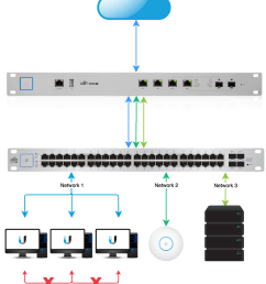 unifi usg configuring intrusion prevention detection system ips usg wiring diagram  [ 1226 x 1544 Pixel ]