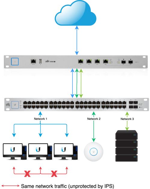 small resolution of unifi usg configuring intrusion prevention detection system ips usg wiring diagram