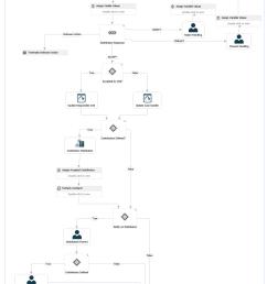 case flow diagram [ 960 x 1904 Pixel ]