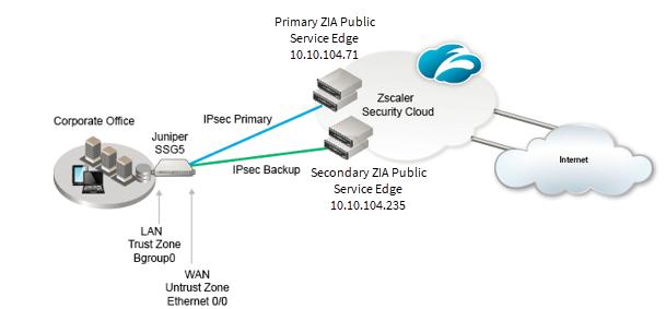 Vpn download location