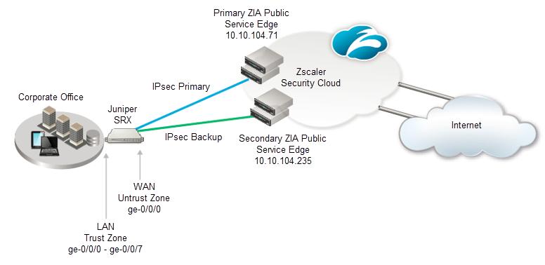 IPSec VPN Configuration Guide for Juniper SRX 220