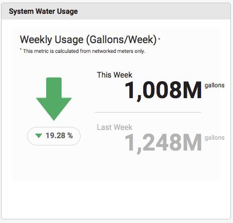 Copia de consumo de agua del sistema