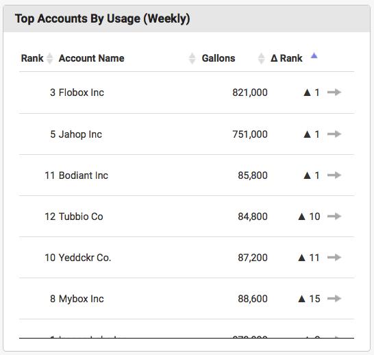 Top Accounts