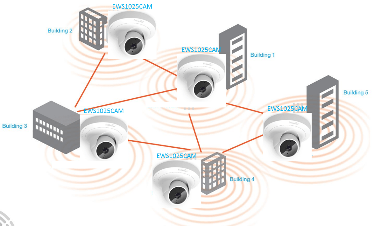 hight resolution of figure 6 an example of a large campus mesh network utilizing engenius ews1025cam mesh cameras