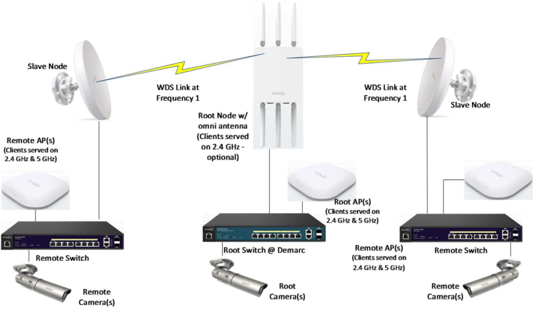 Deploying a Point-to-(Multi)Point Backhaul Network