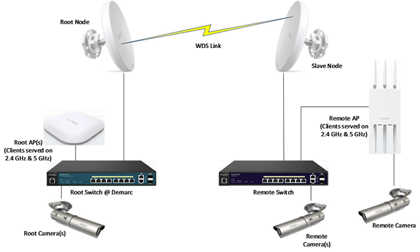 Hdtv Point To Multipoint Connection Diagram