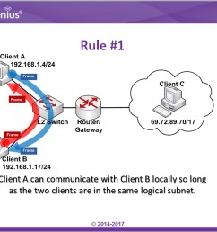 the topic below will tell us why it is important to have subnets in a network  [ 1005 x 807 Pixel ]