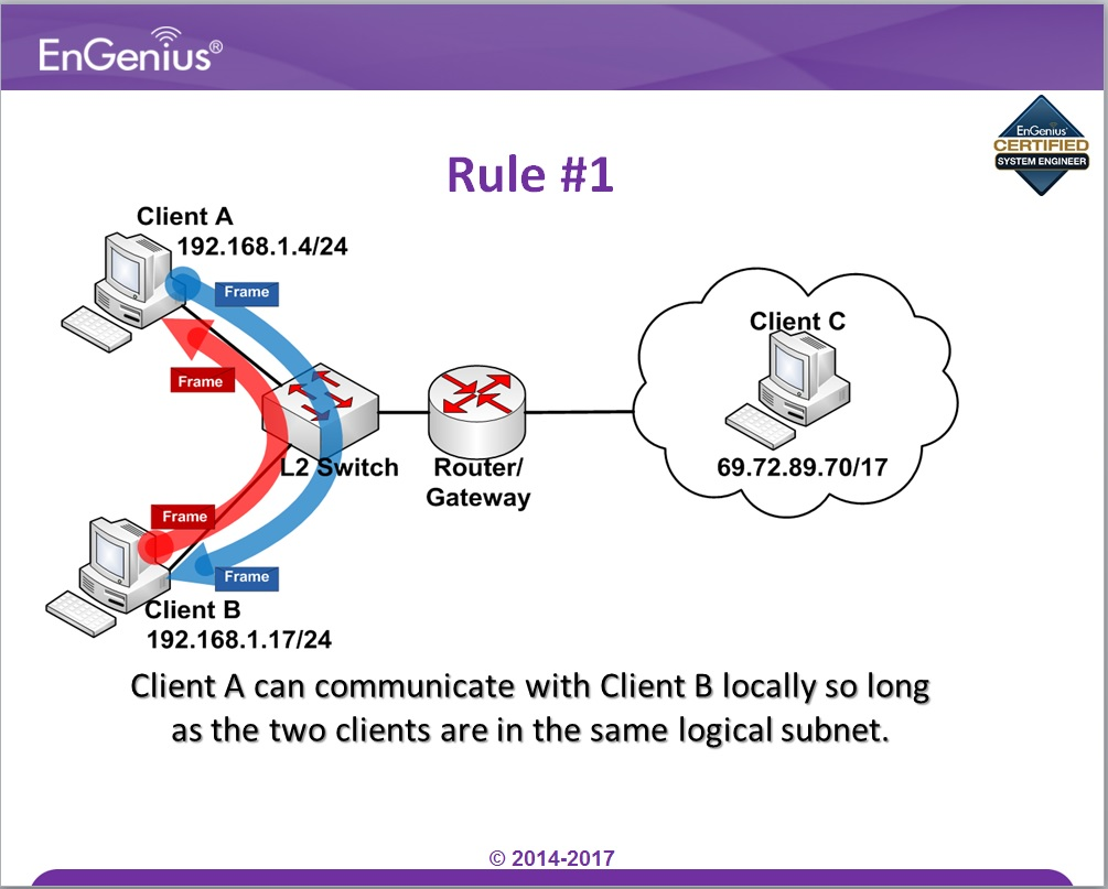 hight resolution of the topic below will tell us why it is important to have subnets in a network
