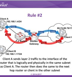 the topic below will tell us why it is important to have subnets in a network  [ 1007 x 809 Pixel ]
