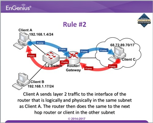 small resolution of the topic below will tell us why it is important to have subnets in a network