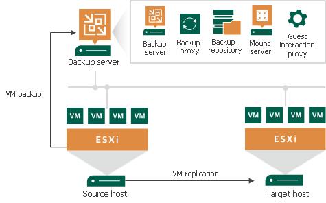 vmware basic diagram 2002 nissan sentra se r radio wiring simple deployment - veeam backup guide for vsphere