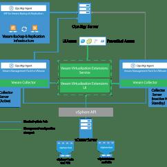Vmware Basic Diagram Single Wire Alternator Architecture Veeam Mp For User Guides