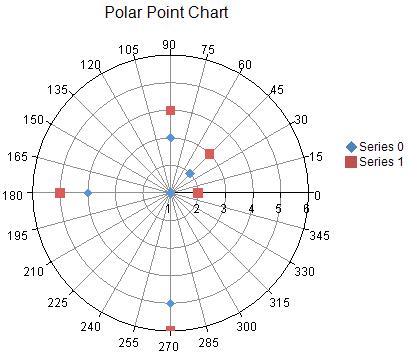 Creating a Polar Plot