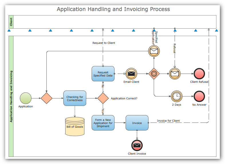 infrastructure visio diagram toyota hilux 2017 stereo wiring process flowchart - draw flow diagrams by starting with business mapping ...