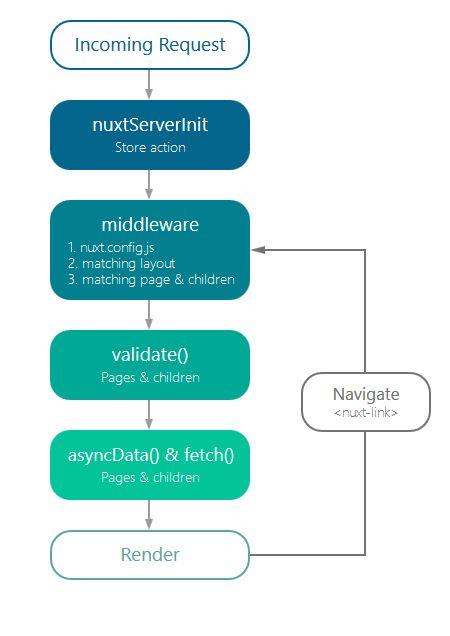 nuxt.js diagram