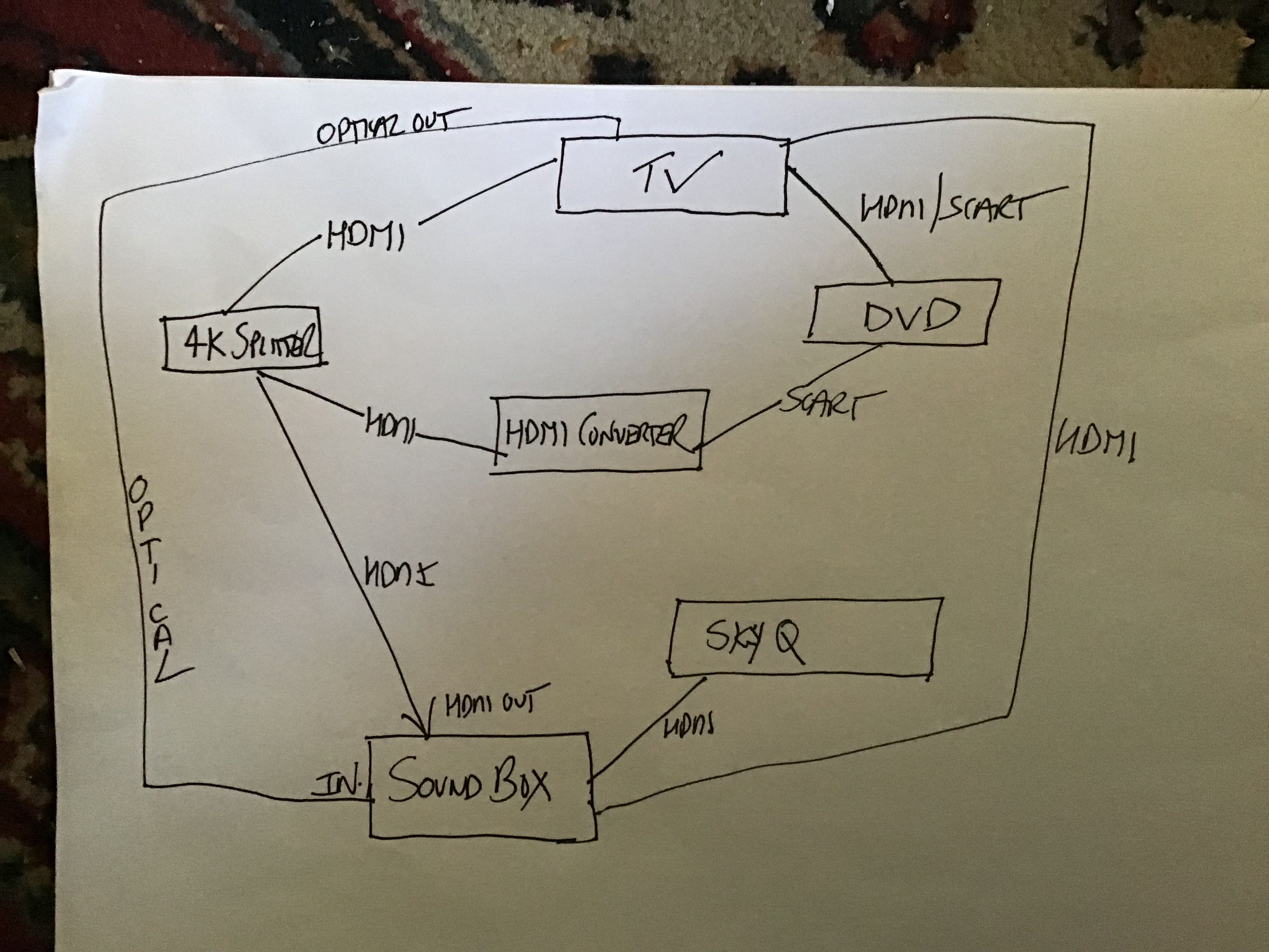 small resolution of wiring diagram dvd vcr tv