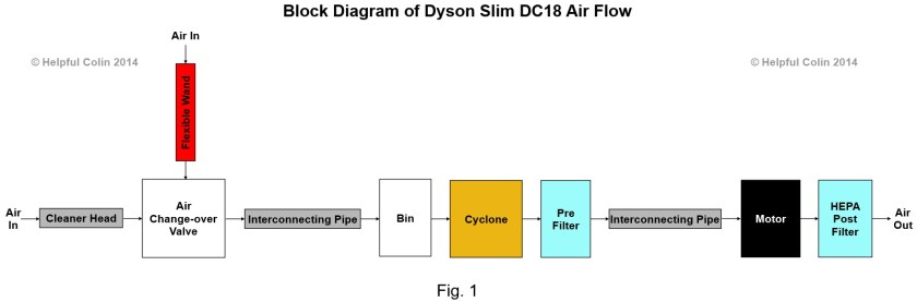 dyson slim dc18 filter cleaning