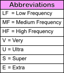 Abbreviations used in Helpful Colin's Chart of The Electromagnetic Spectrum