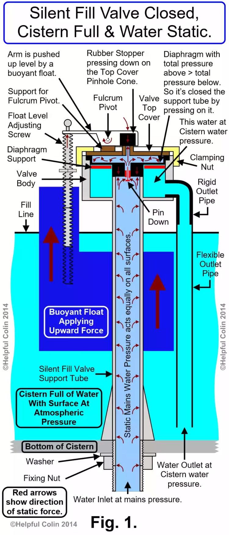 Silent Fill Valve Closed, Cistern Full & Water Static.