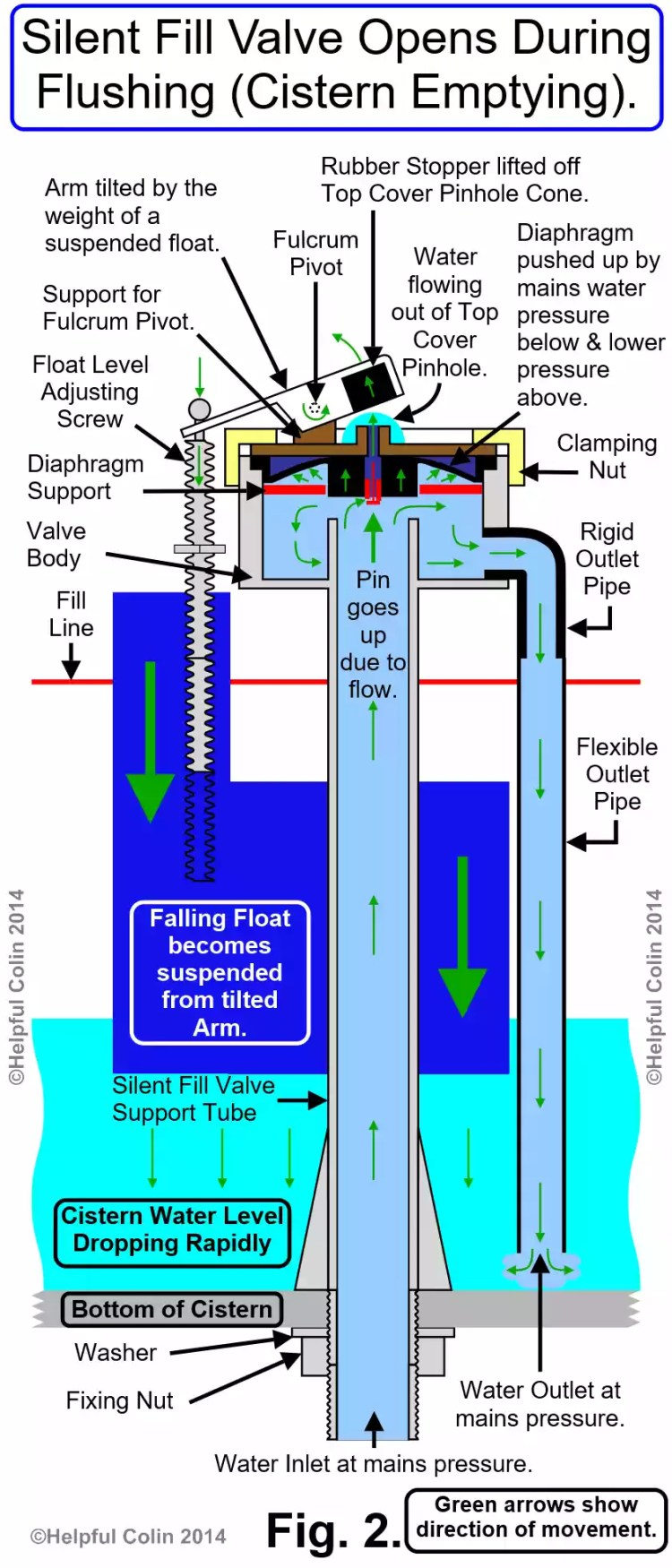 Silent Fill Valve Opens During Flushing (Cistern Emptying)