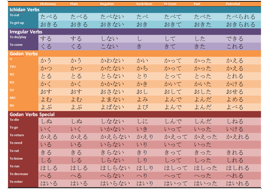 Picture also the verb chant chart advanced japanese rh helpfuljapanesetips weebly