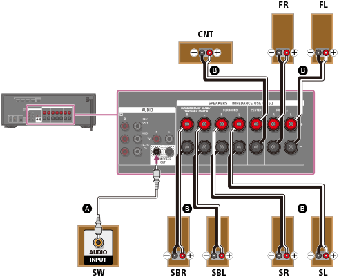 Bi Wiring Diagram Help Guide Connecting 7 1 Channel Speaker System Using