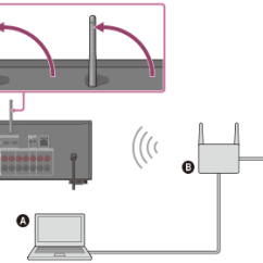 Av Receiver Wiring Diagram Runva Winch Solenoid Help Guide Connecting The To Network Using Wireless Lan Antenna For Connections Only