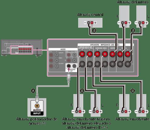 av receiver wiring diagram usb outlet guía de ayuda | cómo conectar los altavoces