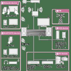 Av Receiver Wiring Diagram Ez 21 Circuit Harness Str Dn1080 Help Guide Enjoying Video And Sound Multi Channel Receiverstr