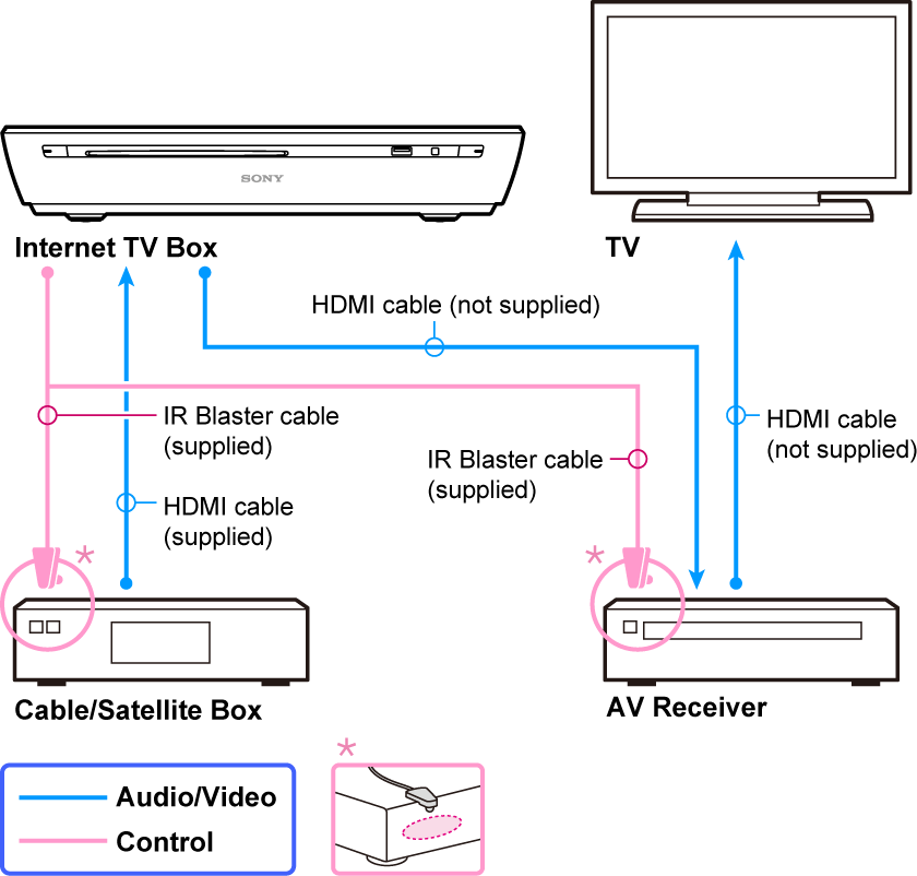 home cable tv wiring diagram ford starter box receiver connections great installation of help guide rh helpguide sony net direct connection comcast setup