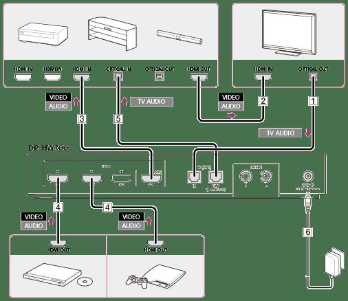 Sound Bar And Subwoofer Wiring Diagram Exemple De Connexion 4 Raccordement Du Processeur 224