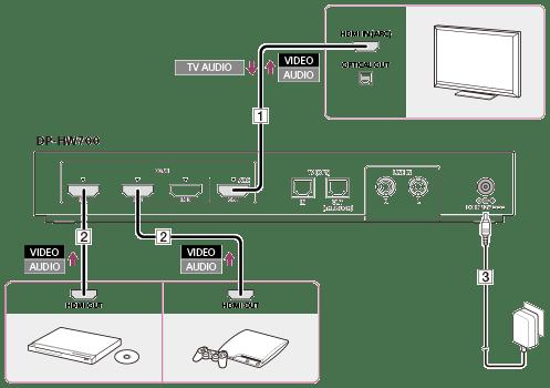 Sony Sound Bar Wiring Diagram Esempio Di Collegamento 1 Collegamento Del Processore