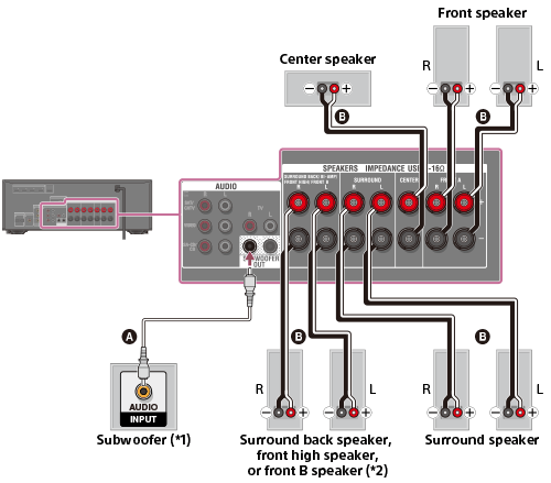 hdmi setup diagram 50cc mini chopper wiring hilfe | anschließen der lautsprecher