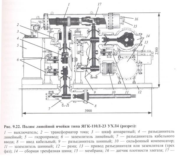 Герметизированные комплектные РУ на основе элегаза (КРУЭ)
