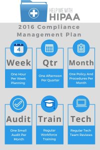 Resolutions for 2016 Compliance Management Plan