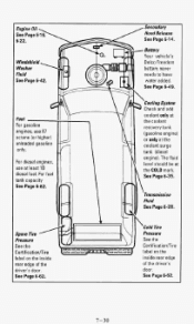 Where Do I Add Transmission Fluid On A 1994 Gmc Suburban