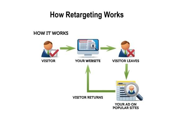 how retargeting works diagram Turn Website Visitors Into Customers