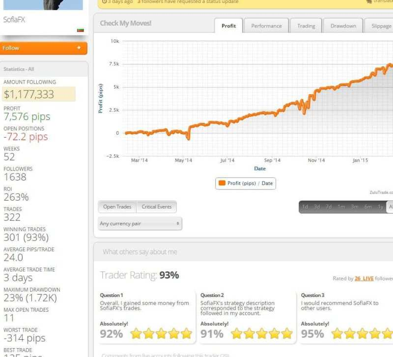 The curve shows stable profit, a trader with a good strategy